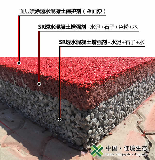 透水混凝土结构材料组成